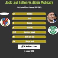 Jack Levi Sutton vs Aiden McGeady h2h player stats