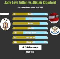 Jack Levi Sutton vs Alistair Crawford h2h player stats
