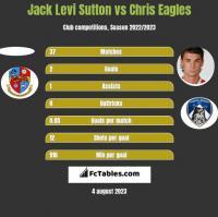 Jack Levi Sutton vs Chris Eagles h2h player stats