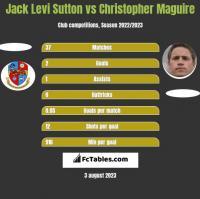 Jack Levi Sutton vs Christopher Maguire h2h player stats