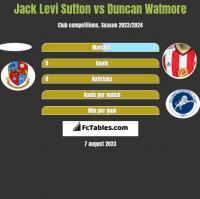 Jack Levi Sutton vs Duncan Watmore h2h player stats