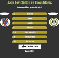 Jack Levi Sutton vs Ebou Adams h2h player stats