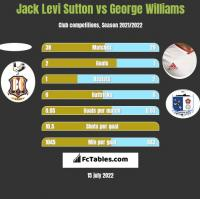 Jack Levi Sutton vs George Williams h2h player stats