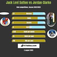Jack Levi Sutton vs Jordan Clarke h2h player stats