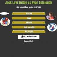 Jack Levi Sutton vs Ryan Colclough h2h player stats