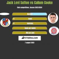 Jack Levi Sutton vs Callum Cooke h2h player stats