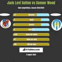 Jack Levi Sutton vs Connor Wood h2h player stats