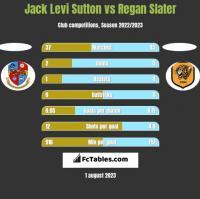 Jack Levi Sutton vs Regan Slater h2h player stats