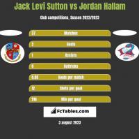 Jack Levi Sutton vs Jordan Hallam h2h player stats