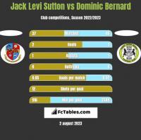Jack Levi Sutton vs Dominic Bernard h2h player stats