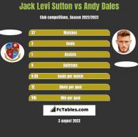 Jack Levi Sutton vs Andy Dales h2h player stats