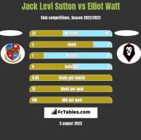 Jack Levi Sutton vs Elliot Watt h2h player stats
