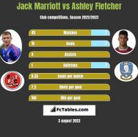 Jack Marriott vs Ashley Fletcher h2h player stats