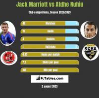 Jack Marriott vs Atdhe Nuhiu h2h player stats