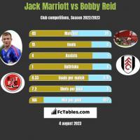 Jack Marriott vs Bobby Reid h2h player stats