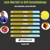 Jack Marriott vs Britt Assombalonga h2h player stats