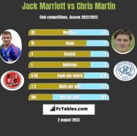 Jack Marriott vs Chris Martin h2h player stats