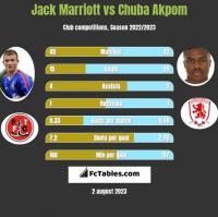 Jack Marriott vs Chuba Akpom h2h player stats