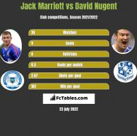 Jack Marriott vs David Nugent h2h player stats