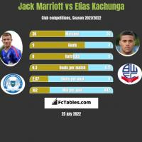 Jack Marriott vs Elias Kachunga h2h player stats