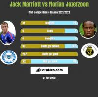 Jack Marriott vs Florian Jozefzoon h2h player stats