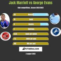 Jack Marriott vs George Evans h2h player stats