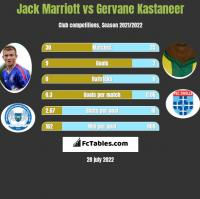 Jack Marriott vs Gervane Kastaneer h2h player stats