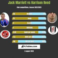 Jack Marriott vs Harrison Reed h2h player stats