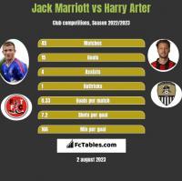 Jack Marriott vs Harry Arter h2h player stats
