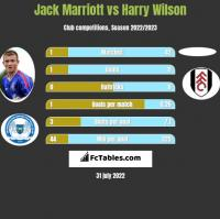 Jack Marriott vs Harry Wilson h2h player stats