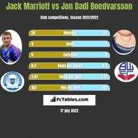 Jack Marriott vs Jon Dadi Boedvarsson h2h player stats