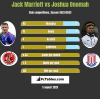 Jack Marriott vs Joshua Onomah h2h player stats