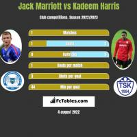 Jack Marriott vs Kadeem Harris h2h player stats