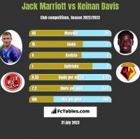 Jack Marriott vs Keinan Davis h2h player stats