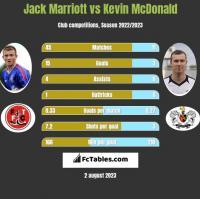 Jack Marriott vs Kevin McDonald h2h player stats