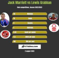 Jack Marriott vs Lewis Grabban h2h player stats