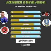 Jack Marriott vs Marvin Johnson h2h player stats