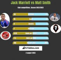 Jack Marriott vs Matt Smith h2h player stats