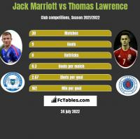 Jack Marriott vs Thomas Lawrence h2h player stats