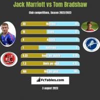 Jack Marriott vs Tom Bradshaw h2h player stats