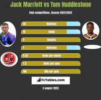 Jack Marriott vs Tom Huddlestone h2h player stats