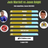 Jack Marriott vs Jason Knight h2h player stats