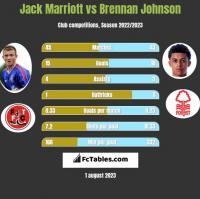 Jack Marriott vs Brennan Johnson h2h player stats