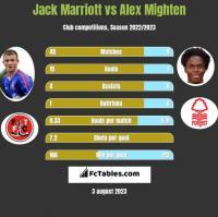 Jack Marriott vs Alex Mighten h2h player stats