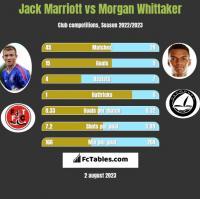 Jack Marriott vs Morgan Whittaker h2h player stats