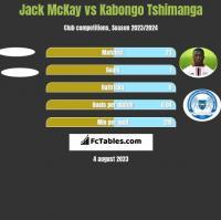 Jack McKay vs Kabongo Tshimanga h2h player stats