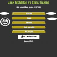 Jack McMillan vs Chris Erskine h2h player stats