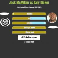 Jack McMillan vs Gary Dicker h2h player stats