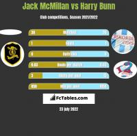Jack McMillan vs Harry Bunn h2h player stats