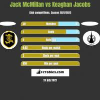 Jack McMillan vs Keaghan Jacobs h2h player stats